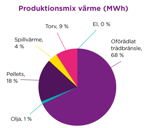 Diagram för produktionsmix värme
