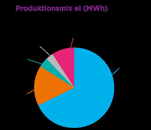 Diagram för produktionsmix el