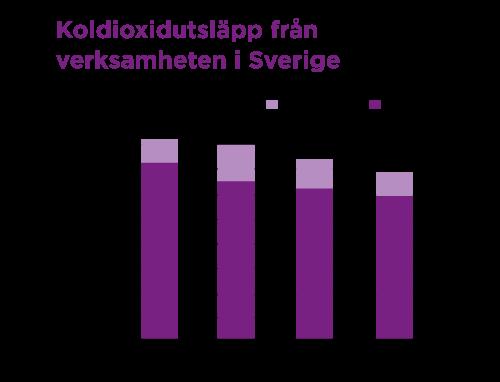 Diagram för totala koldioxidutsläpp från verksamhet i Sverige