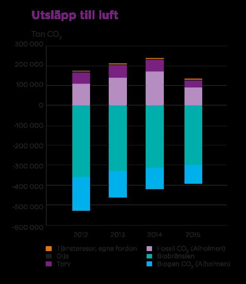 Diagram för utsläpp i luft