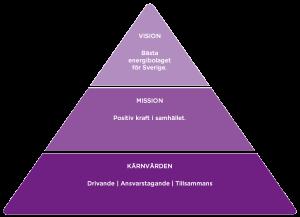 Pyramid som visar vår vision, mission och våra kärnvärden.