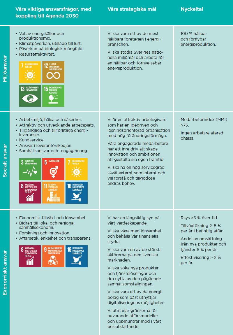 Tabell över våra viktiga ansvarsfrågor med koppling till de globala målen.