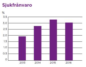 Diagram som visar sjukfrånvaron under de senaste fyra åren.