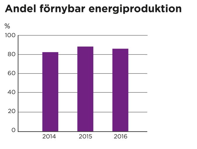 Diagram för andel förnybar produktion