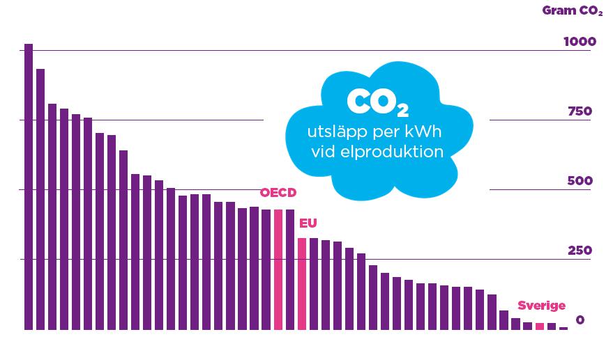Tabell över co2-utsläpp per kWh vid elproduktion.