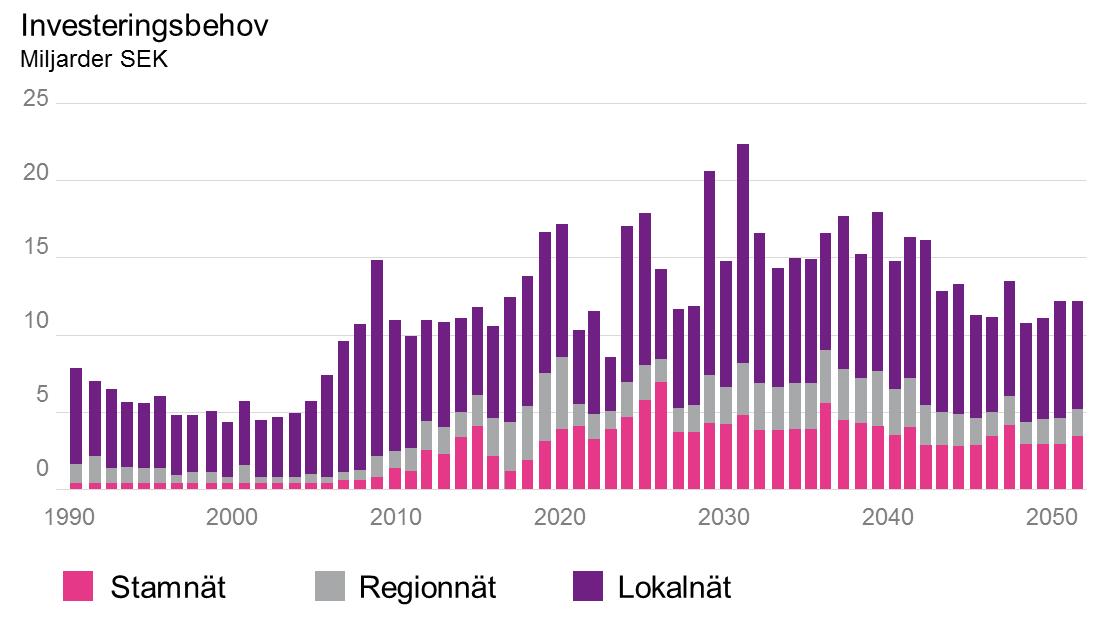 Grafik över investeringsbehov i elnäten