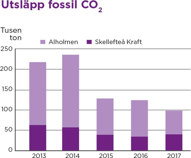 Utsläpp fossil CO2