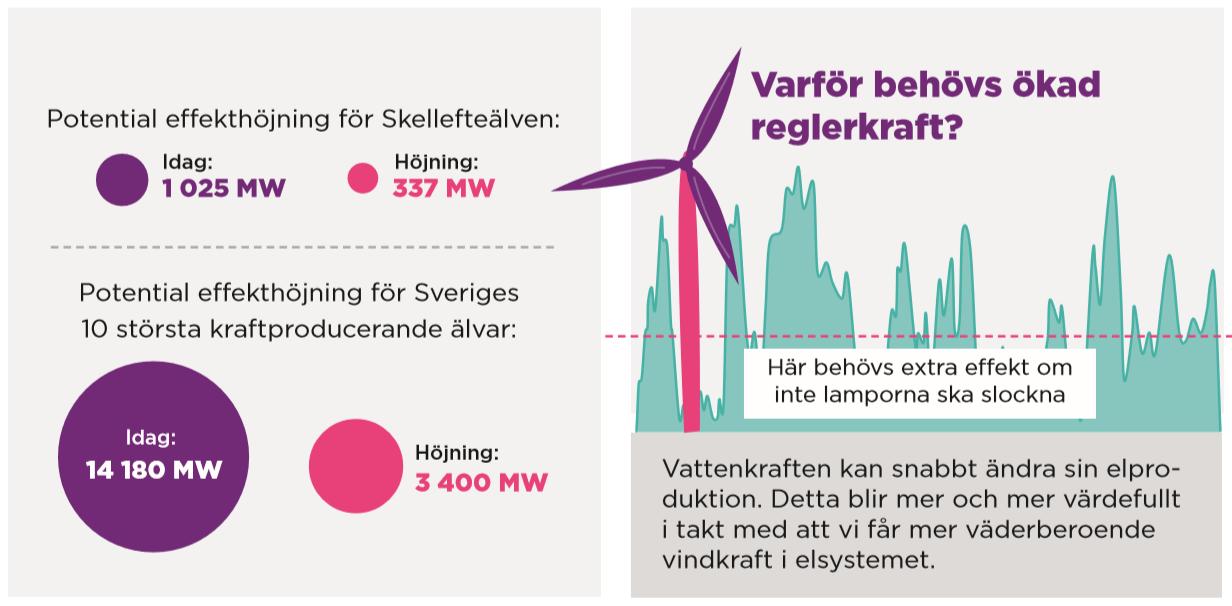Bilden visar potentiell effekthöjning för Skellefteälven samt de tio största kraftproducerande älvarna i Sverige.