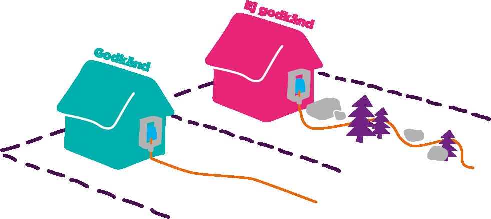 Grävning och installation av fiber