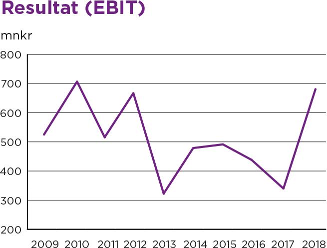 Diagram över reulstat EBIT