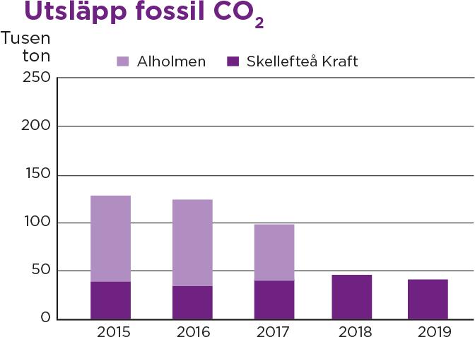 Diagram över utsläpp av fossil co2