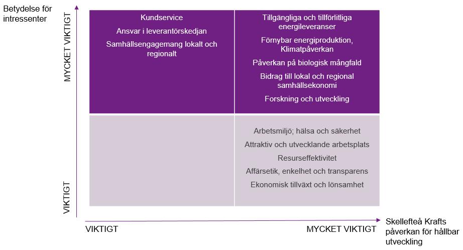 Tabell som visar vad som är viktigt för intressenter och vilken påverkan Skellefteå Kraft har för hållbar utveckling