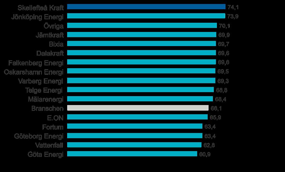 Skellefteå Kraft har energibranschens mest nöjda kunder i kategorin Elhandel företag