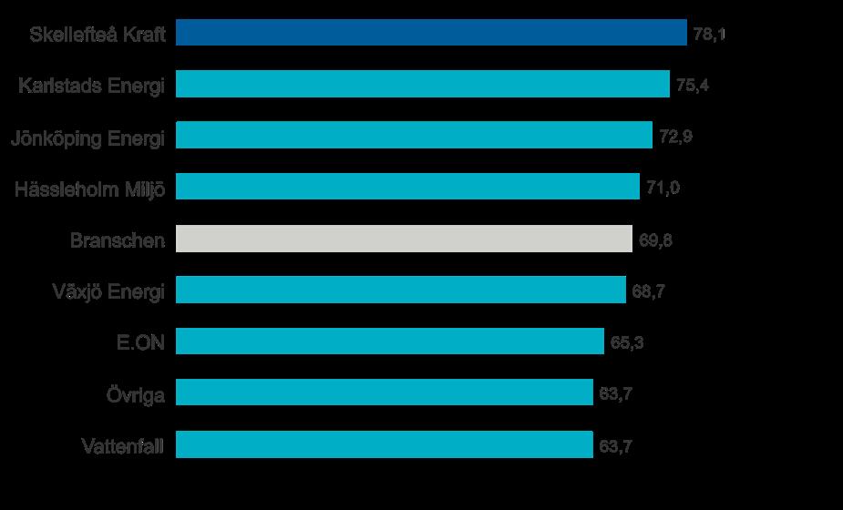Skellefteå Kraft har energibranschens mest nöjda kunder i kategorin Fjärrvärme privat
