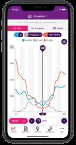 Vy i appen över förbrukningsstatistik